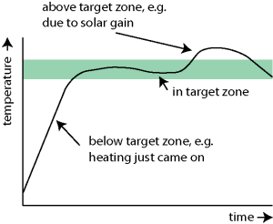 target_zone